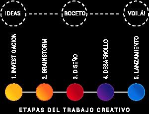 proceso de diseño grafico en bariloche